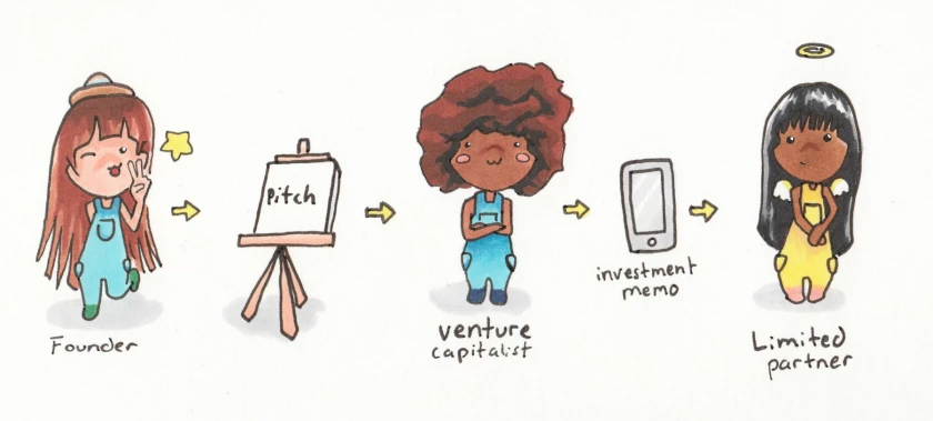 Ink Marker illustration of three young female cartoon characters in standing in a horizontal row. one founder, one venture capitalist, and the last limited partner.
